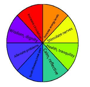 Color paints psychology of human brains
